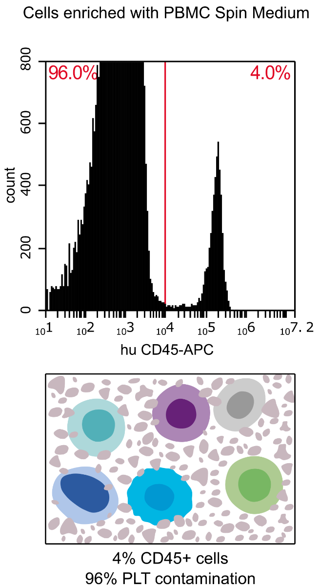 Cells enriched with PBMC without PLT Depletion