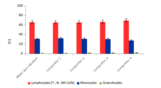 PBMC Spin Medium - comparison of cell sorting result with competitors